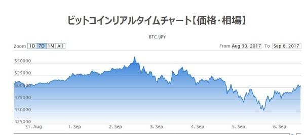 ビットコインチャート2017年9月頭.jpg