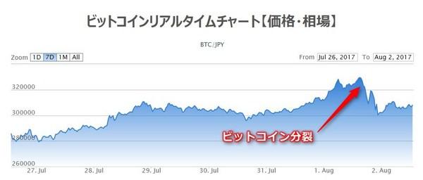 ビットコイン分裂後チャート2.jpg