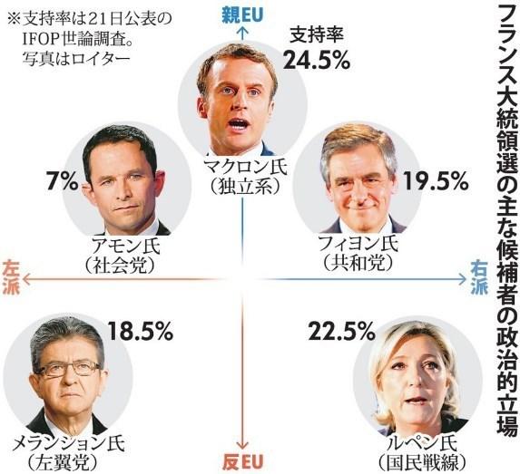 フランス大統領選マクロンvsルペン政治的立場.jpg