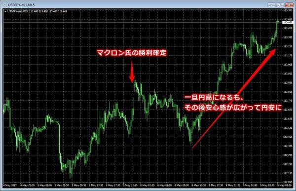 フランス大統領選後の為替ドル円.jpg