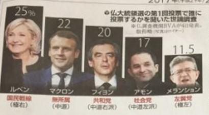 フランス大統領選挙2017世論調査2.jpg