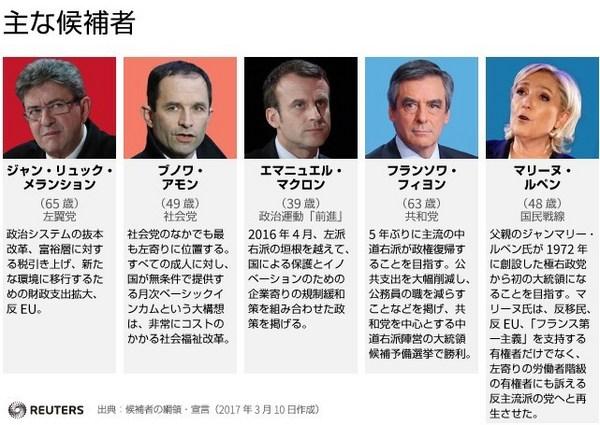 フランス大統領選挙2017候補者一覧2.jpg