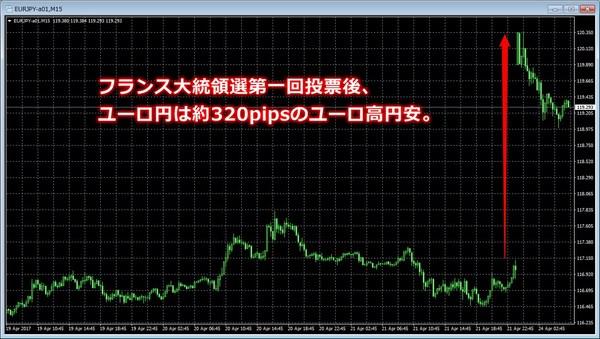フランス大統領選第一回投票後のユーロ円.jpg