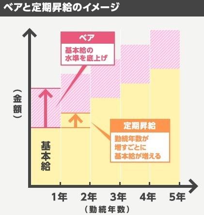 ベアと定期昇給の違い.jpg
