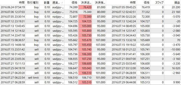 マナブ式FX実績20160731-1.jpg