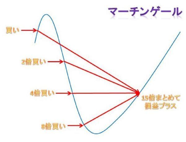 マーチンゲール説明2.jpg