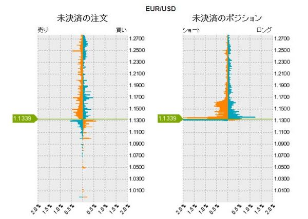 ユーロドル未決済の注文、ポジション.jpg