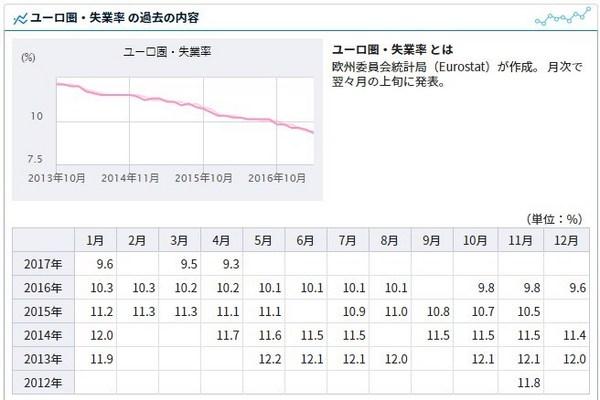 ユーロ圏の失業率.jpg