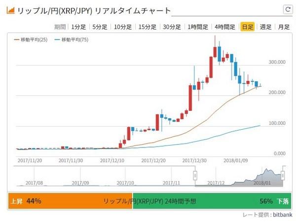 リップルチャート20180115.jpg
