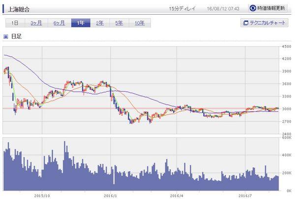 上海総合指数チャート2016年8月12日.jpg