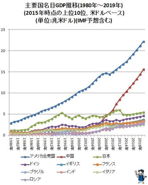 世界主要国名目GDPグラフ.jpg