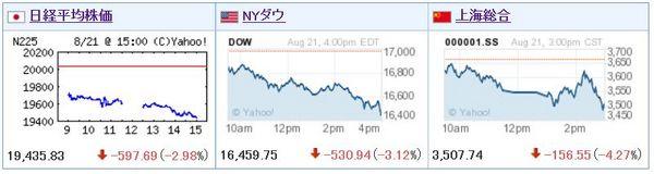 世界同時株安2015年8月.jpg