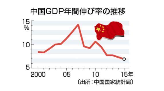 中国のGDP伸び率グラフ.jpg