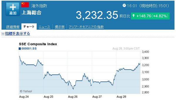 中国株買い戻し.jpg