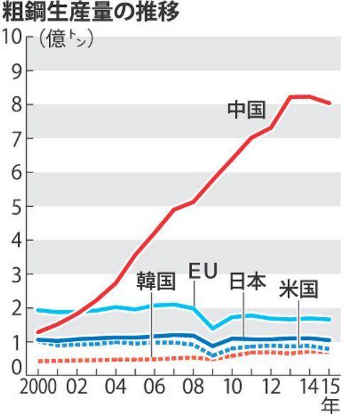 中国鉄鋼の過剰生産2.jpg
