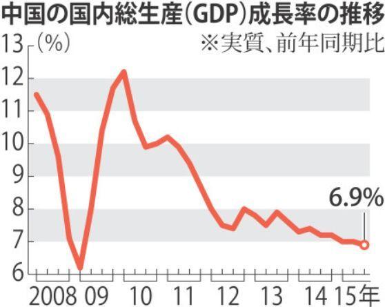 中国GDP成長率6.9%.jpg