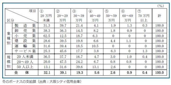 中小企業冬のボーナス支給額.jpg