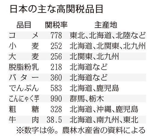 主な農産物の関税.jpg