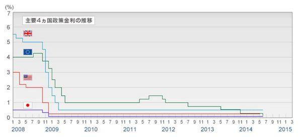 主要国の政策金利の推移.jpg