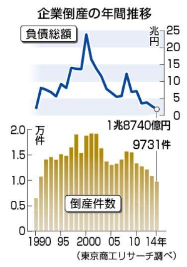 企業倒産件数グラフ.jpg