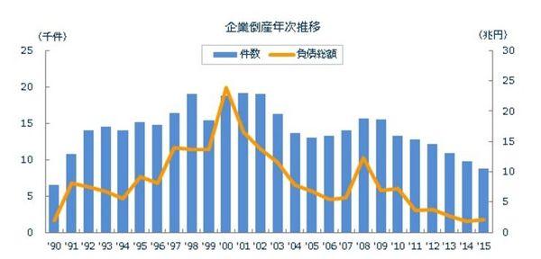 企業倒産件数年次推移.jpg