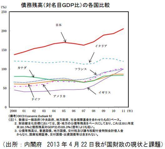 債務残高(対GDP比)2013年.jpg