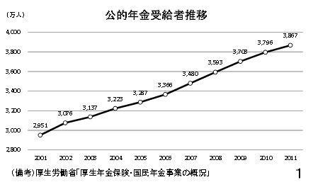公的年金受給者推移.jpg