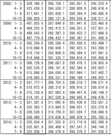 内閣府GDP統計データ実質.jpg