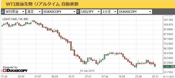 原油チャート2015年11月14日.jpg