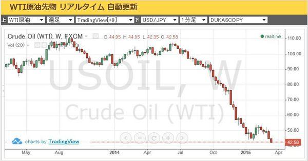 原油価格2015年3月.jpg