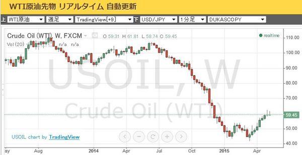 原油価格2015年5月.jpg
