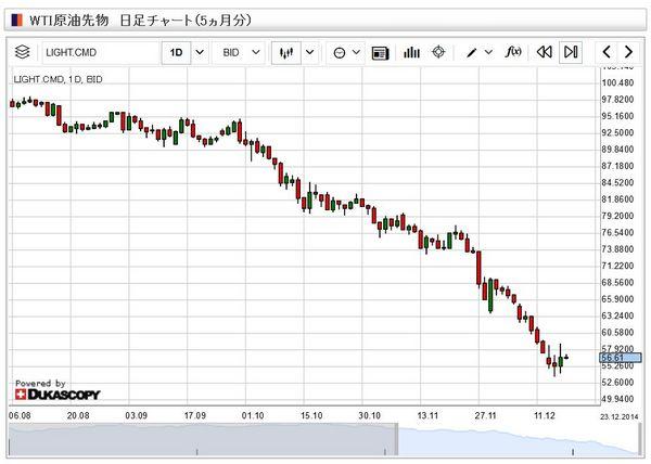 原油価格チャート20141218.jpg