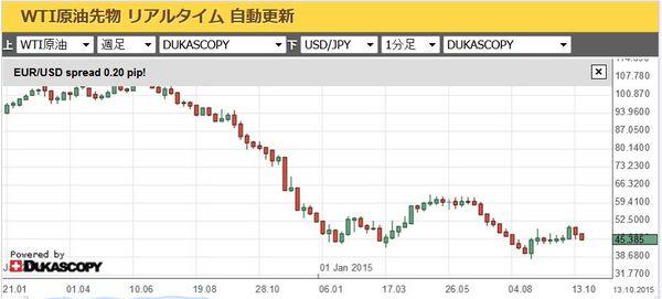 原油価格チャート週足20151022.jpg