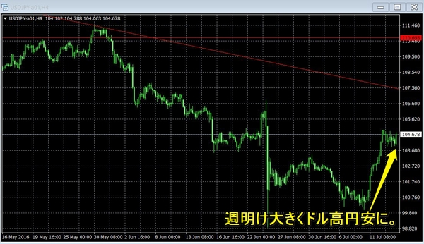 参議院選挙2016後のドル円チャート.jpg