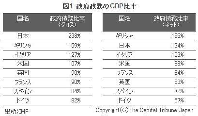 各国債務GDP比率.jpg
