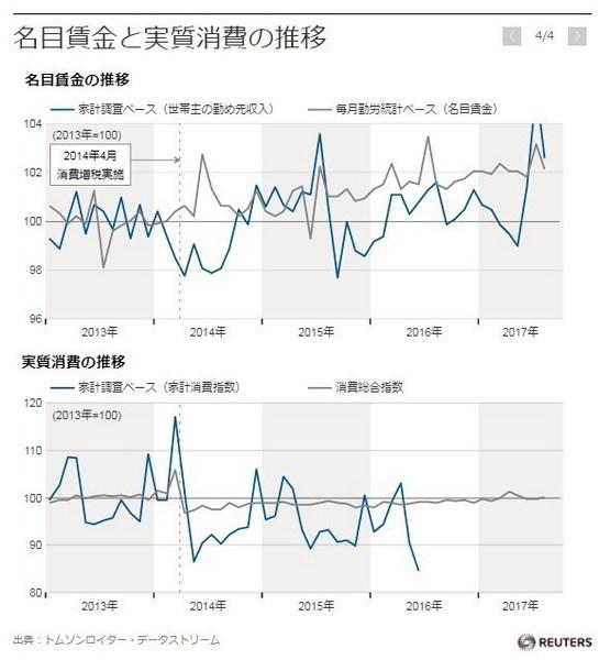 名目賃金と実質消費の推移.jpg