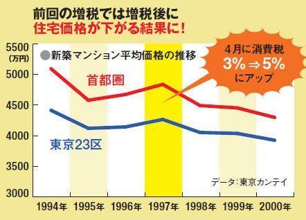増税後の住宅価格.jpg