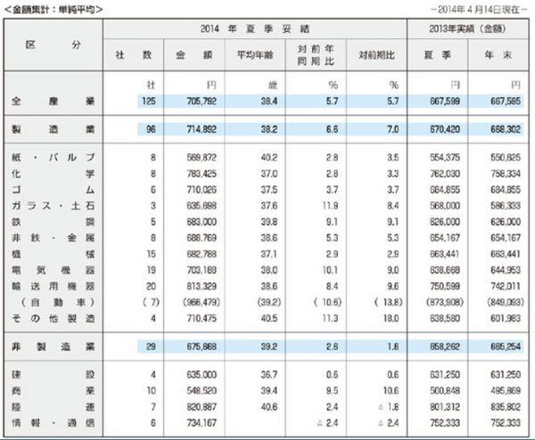 夏のボーナス2014業種別金額.jpg