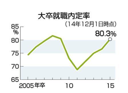 大卒就職内定率2015.jpg