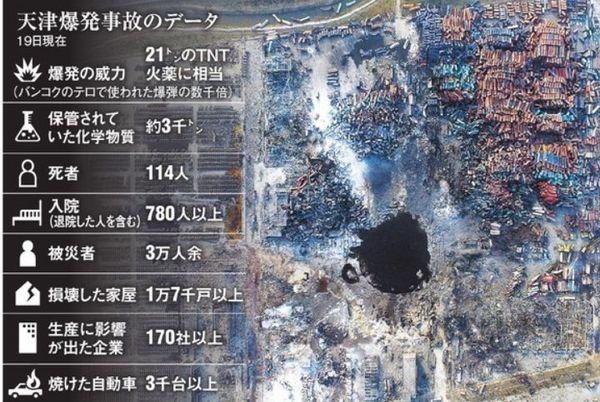 天津港大爆発.jpg
