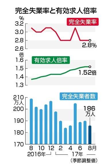 失業率と有効求人倍率の推移.jpg