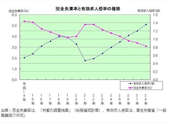 完全失業率・有効求人倍率の推移グラフ.jpg