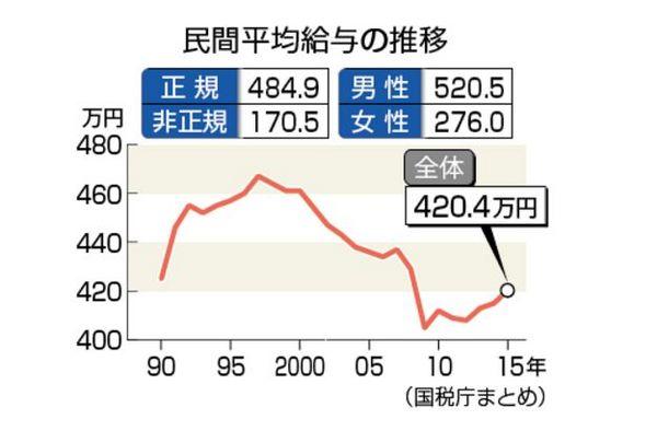 平均年収推移.jpg