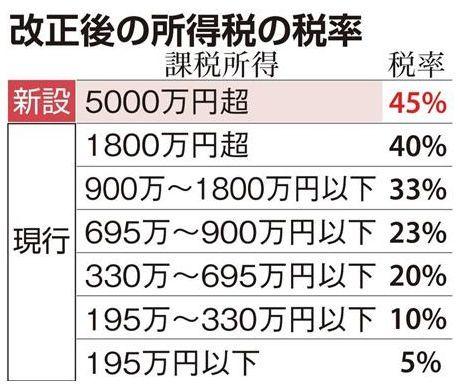 改正後の所得税率は?.jpg