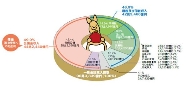 日本の一般会計歳入グラフ.jpg