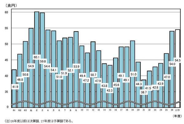日本の税収グラフ.jpg