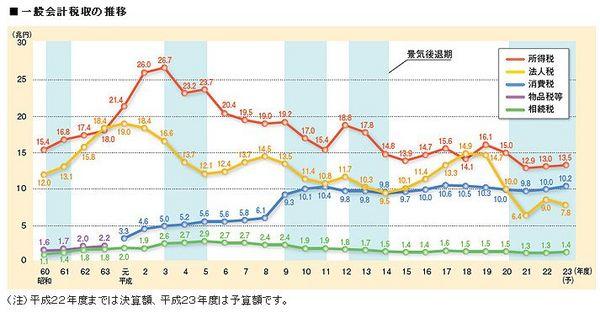 日本の税収推移グラフ.jpg