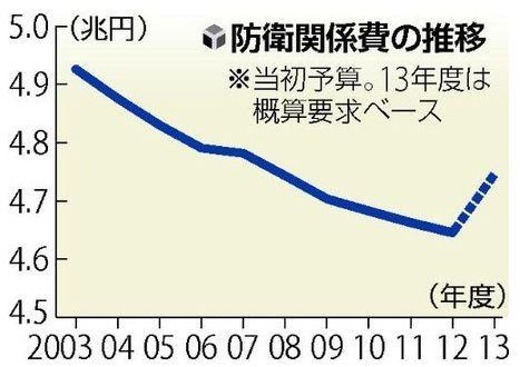 日本の防衛費11年ぶり増額へ.jpg