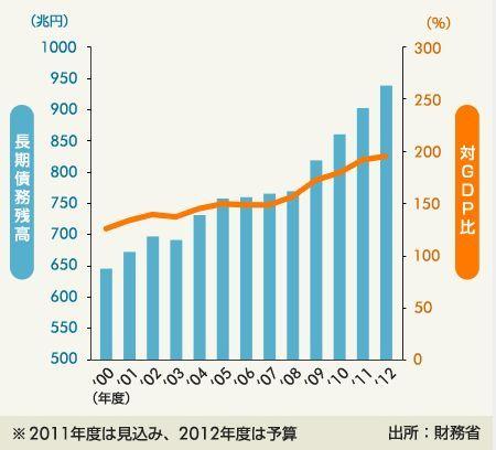 日本債務GDP比率.jpg