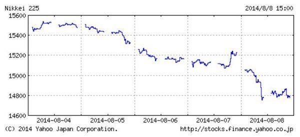 日経平均2014年8月.jpg